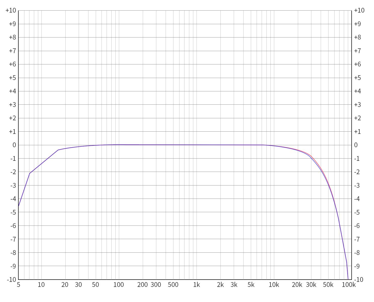 4、USBinPO高增益bassoff-5dB192k5-92kHz频响曲线