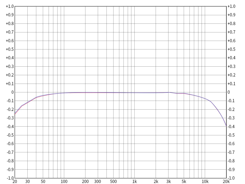 Q5sUSBDAC2.5mm4.4mm平衡输出频响