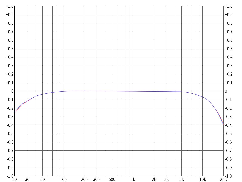 Q5sUSBDAC3.5mmPO输出频响