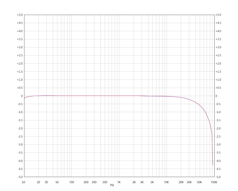 M7-LO频响曲线