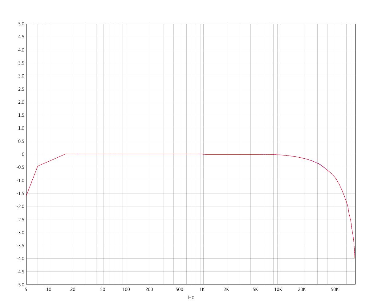 LO频响曲线