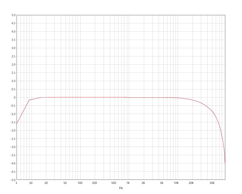 PO频响曲线