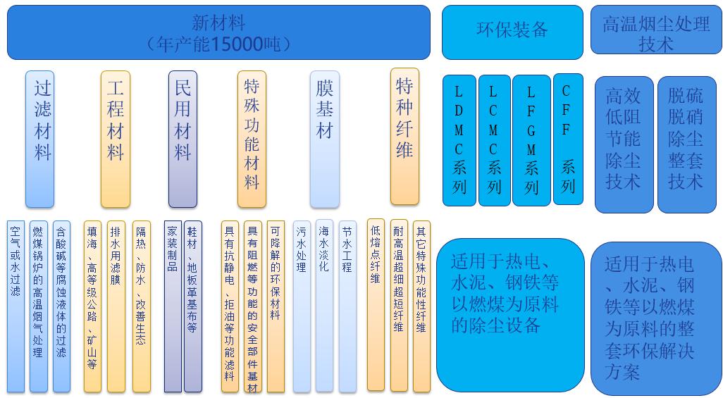 公司產品分類