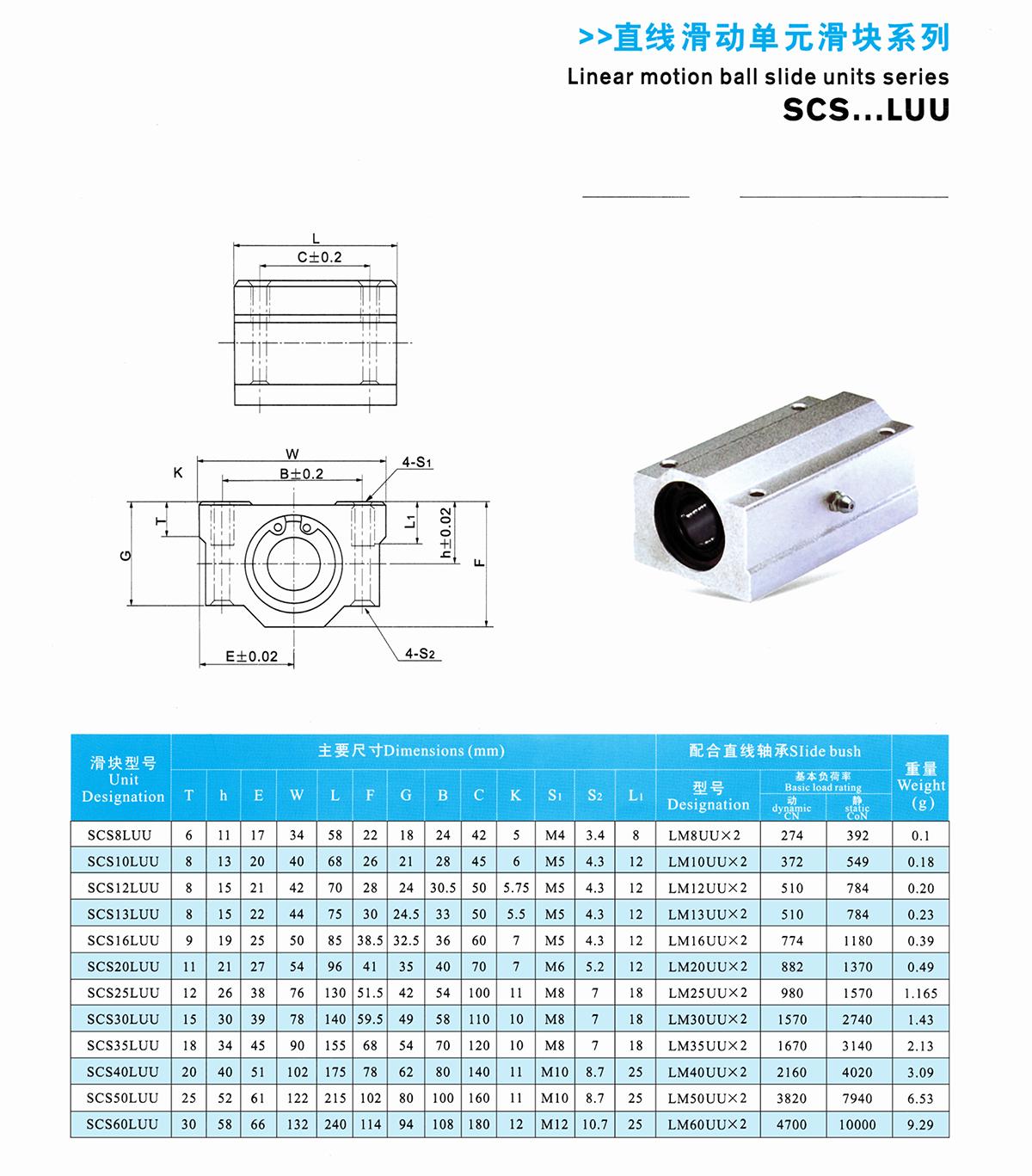 SCS...LUU-58