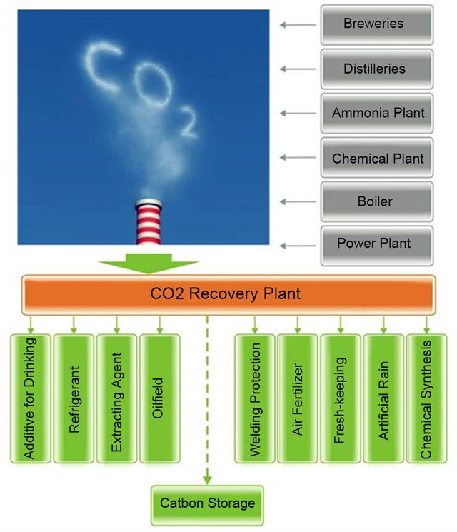 CO2回收树图