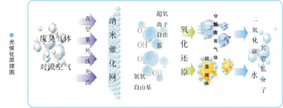 光催化氧化净化技术-1