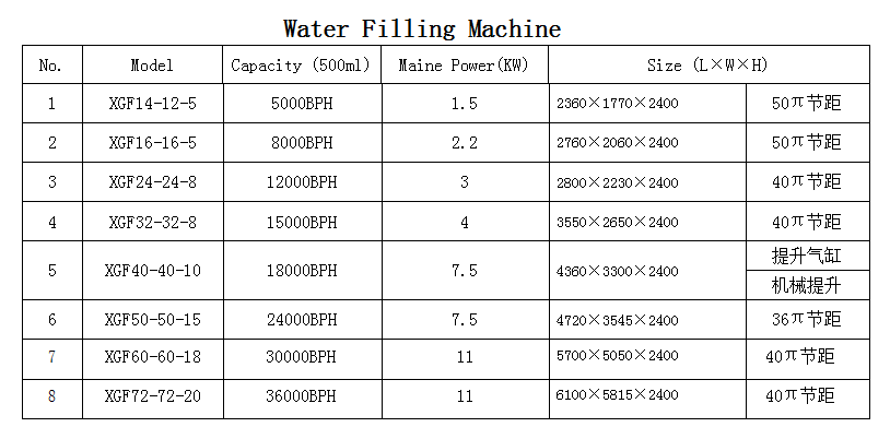 waterfillingmachineParameter
